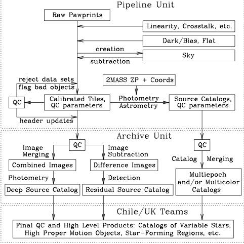 VVV Data Processing