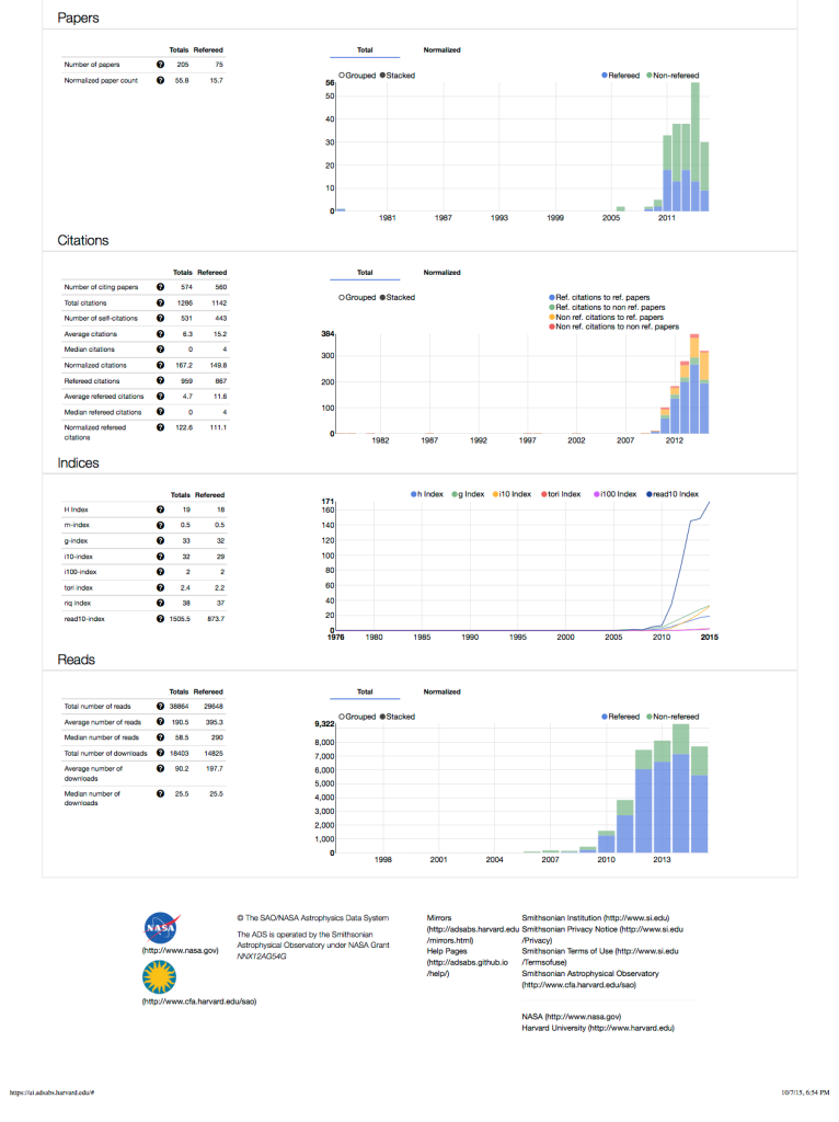 ADS Metrics Oct 2015