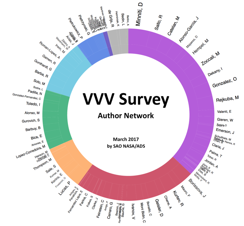 ADS on VVV Paper Citations March 2017