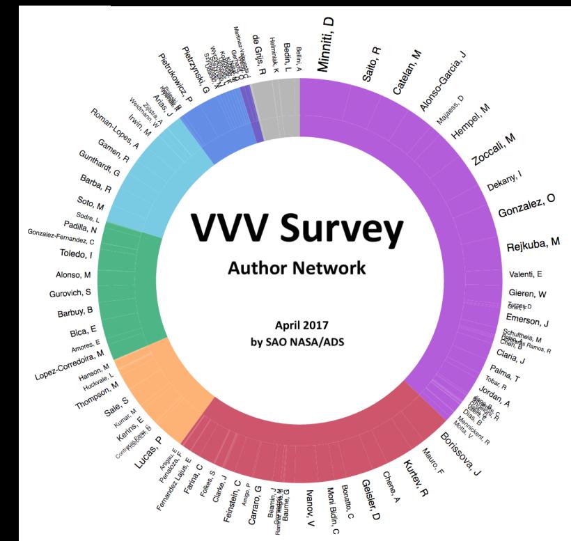 Author Network 2017 04