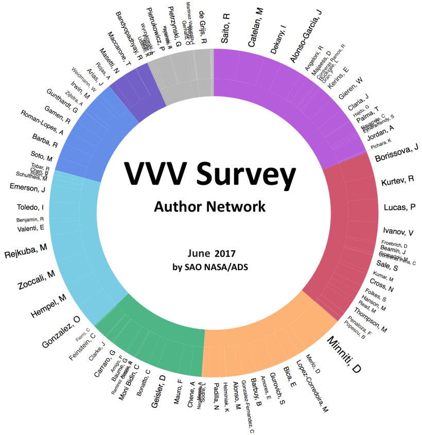 Author Network 2017 06